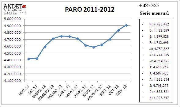 Gráfico desempleo 2011-2012