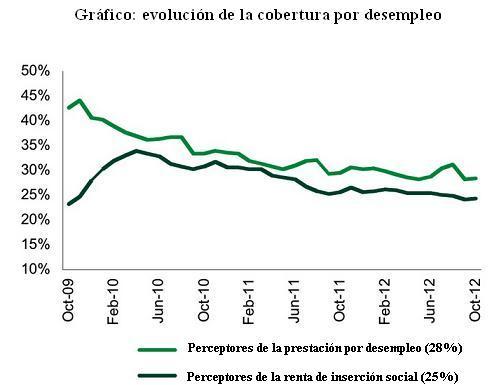 Gráfico prestación desempleo