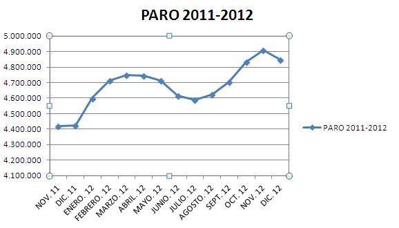 Datos desempleo dic. 2012