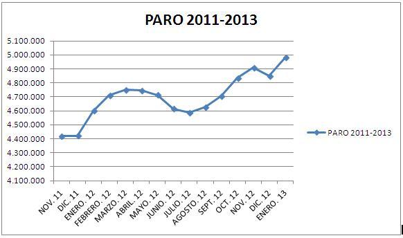 Datos paro 2013.