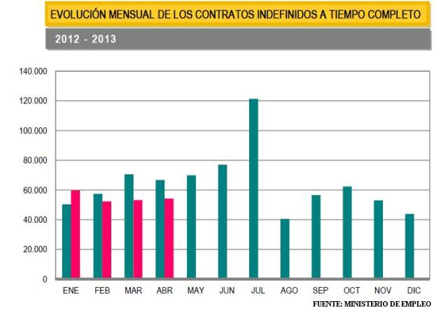 DATOS CONTRATOS INDEFINIDOS ABRIL 2013