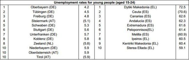 Desempleo juveni. UE