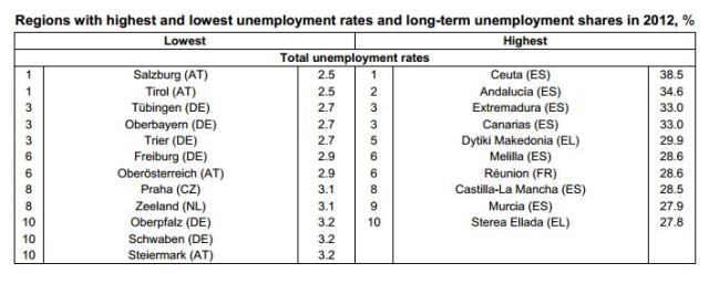 Tasa desempleo. UE.