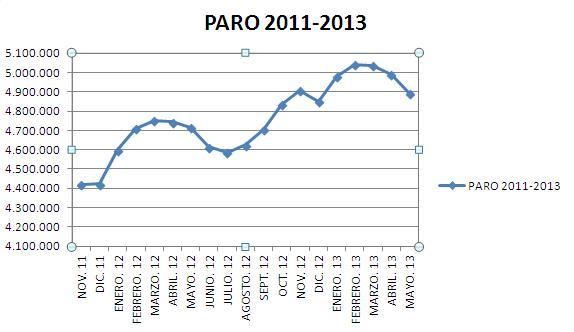 Gráfico. Evolución paro 2011 2013