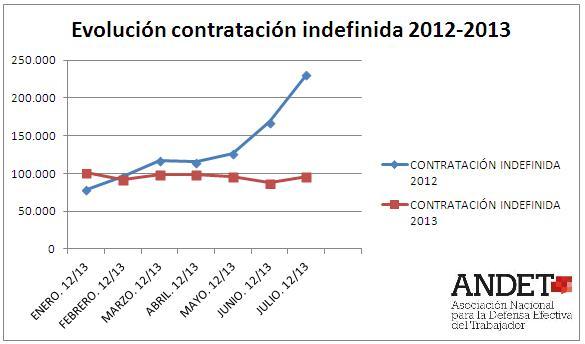 Evolución contratación indefinida. 2012-2013