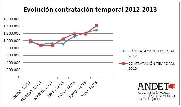 Evolución contratación temporal 2012-2013