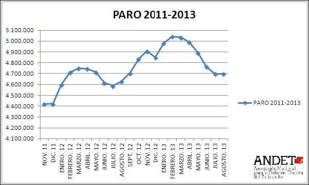Datos paro agosto de 2013