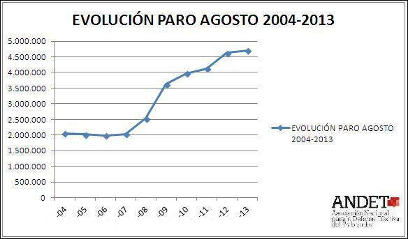 Evolución datos paro agosto 04-13