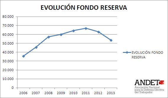 EVOLUCIÓN FONDO DE RESERVA